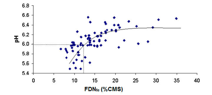 Relação entre elevação da fibra detergente neutro fisicamente efetiva (FDNfe) - Fibra Efetiva