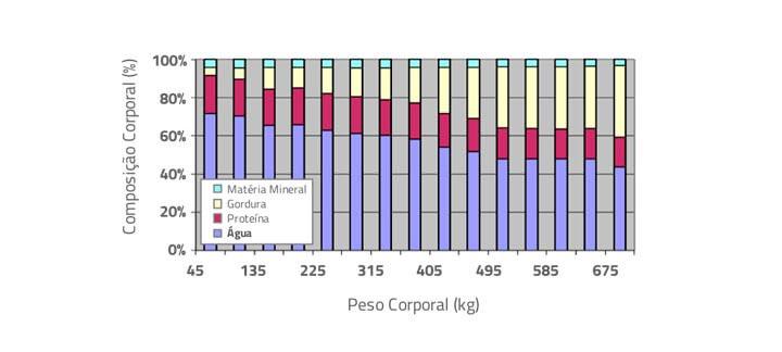 Post: Fornecimento de Água - Gráfico (Composição Corporal/Peso Corporal)