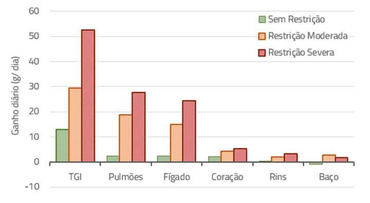 Confinamento - Nutrição Animal Agroceres Multimix