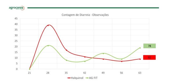 Promotores de crescimento: gráfico de contagem de diarreia com observações