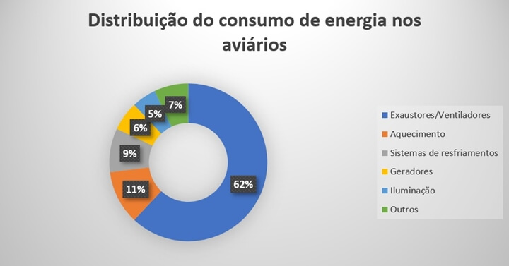 A imagem mostra um gráfico de distribuição do consumo de energia nos aviários, com um índice de sessenta e dois porcento em exaustores/ventiladores, onze porcento em aquecimento, nove porcento em sistemas de resfriamentos, seis porcento em geradores, cinco porcento em iluminação, sete porcento em outros tipos de consumo de energia nos aviários.